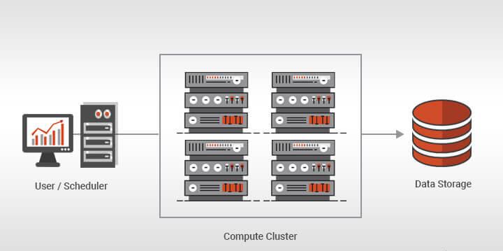 Computação de alto desempenho - High Performance Computing