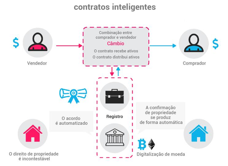 Um resumo sobre contratos inteligentes
