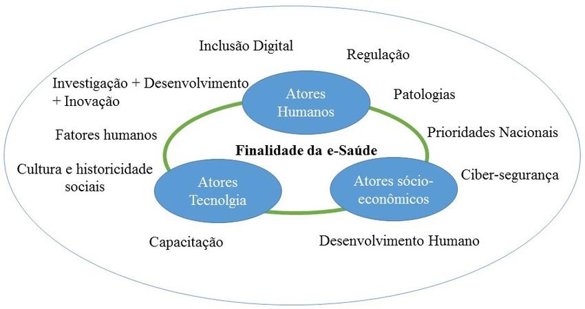 Os ecossistemas de saúde